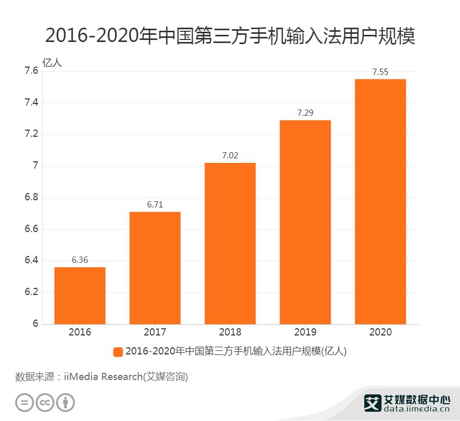 2016-2020年中国第三方手机输入法用户规模
