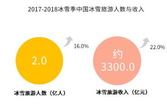2019中国冰雪旅游产业问题剖析及发展前景预判