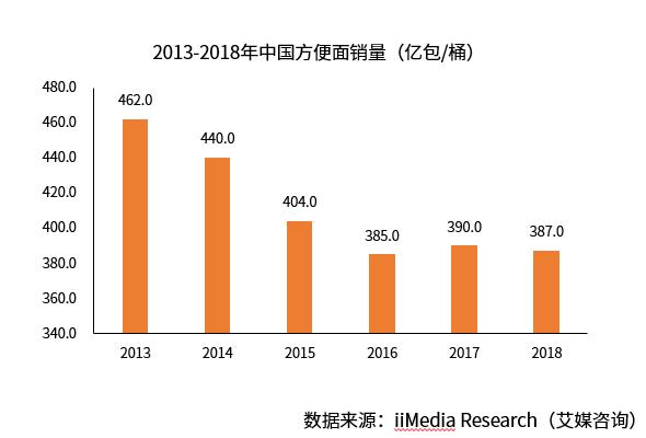 泡面也是营养膳食? 2019年中国方便面行业分析及前景预判