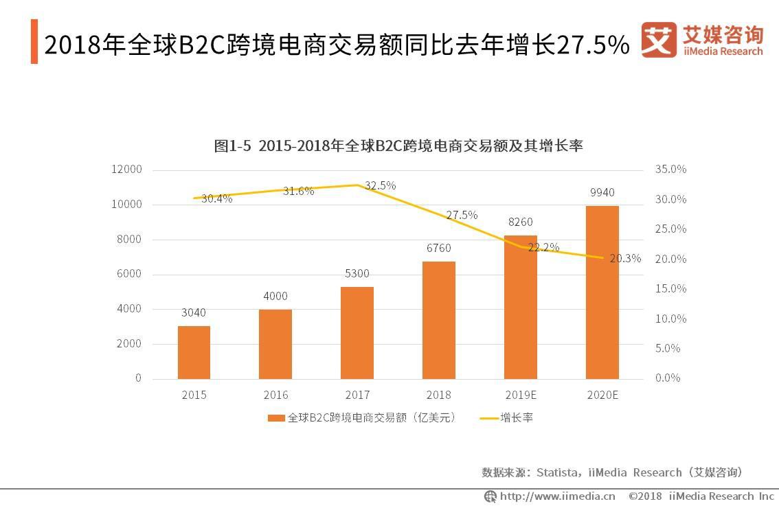 2019年全球B2C跨境电商交易额将突破8000亿美元