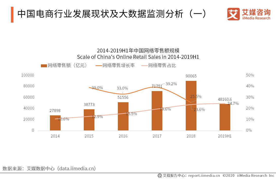 中国电商行业发展现状及大数据监测分析(一)