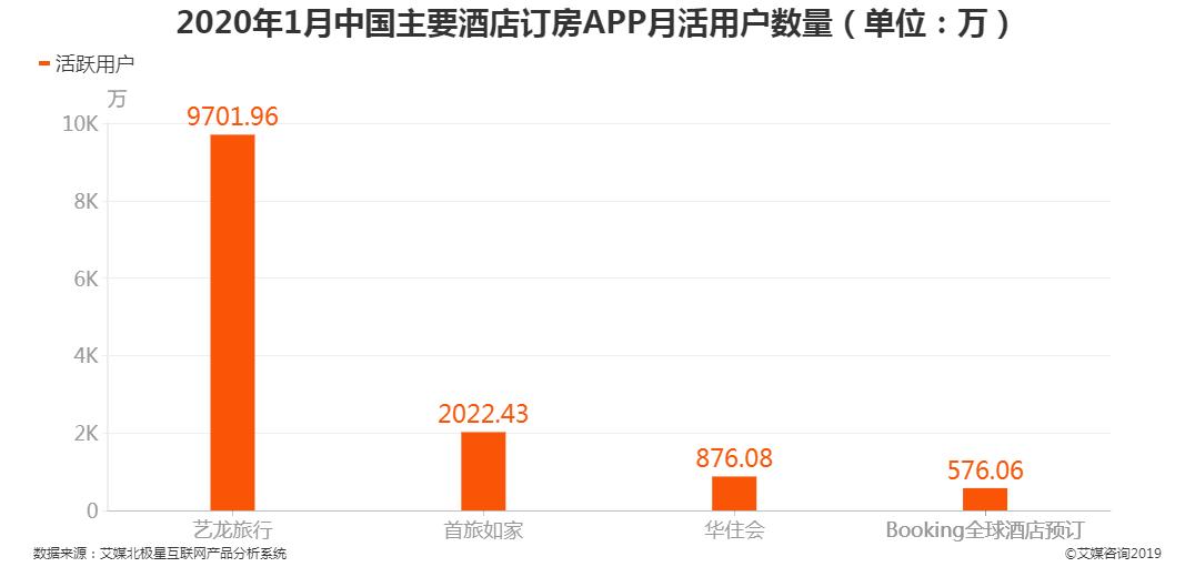2020年1月中国主要酒店订房APP月活用户数量