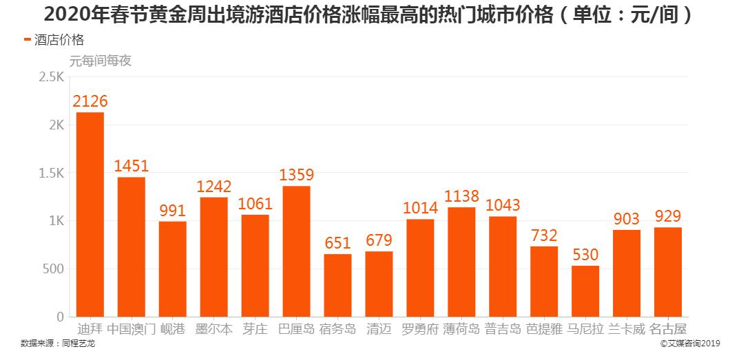 2020年春节黄金周出境游酒店价格涨幅最高的热门城市酒店价格