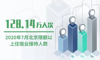 酒店行业数据分析:2020年7月北京限额以上住宿业接待人数为128.14万人次