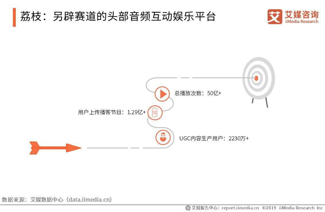 荔枝:另辟赛道的头部音频互动娱乐平台