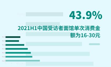 餐饮行业数据分析:2021H1中国43.9%受访者面馆单次消费金额为16-30元