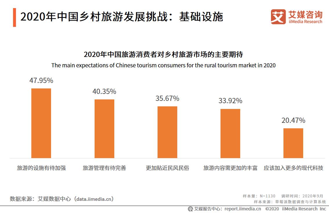 2020年中国乡村旅游发展挑战:基础设施
