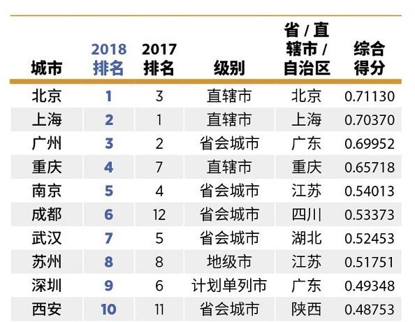行业情报|2018中国大陆最佳商业城市榜出炉,成都、西安挺进前十