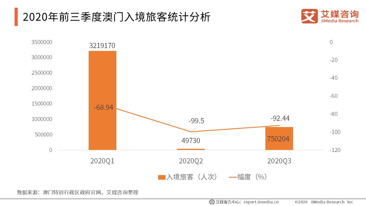 2020年前三季度澳门入境旅客统计分析
