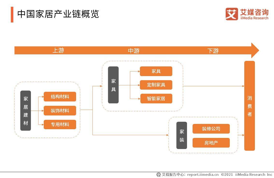 中国家居产业链概览