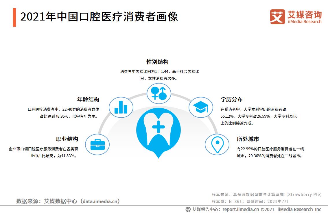 2021年中国口腔医疗消费者画像