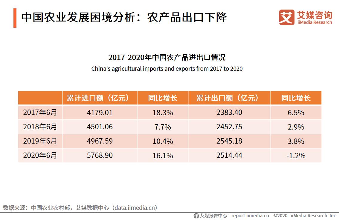 中国农业发展困境分析:农产品出口下降