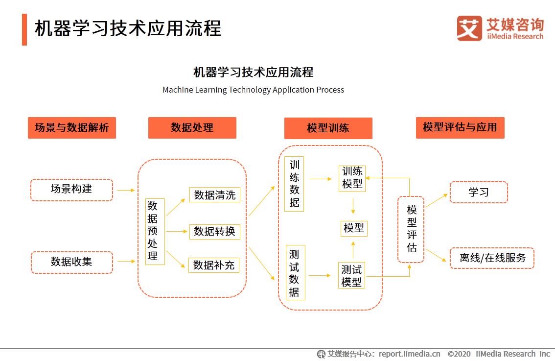 机器学习技术应用流程