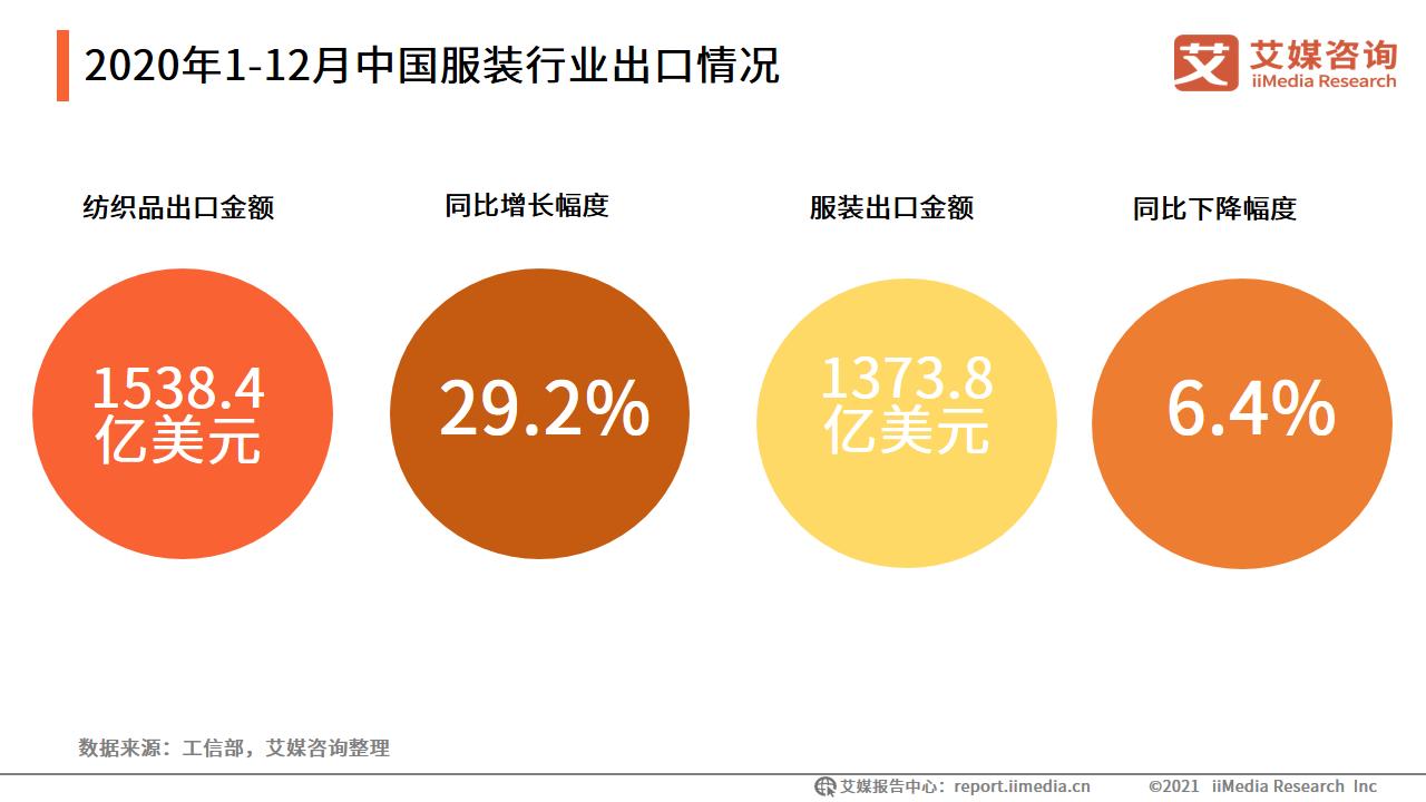 2020年1-12月中国服装行业出口情况