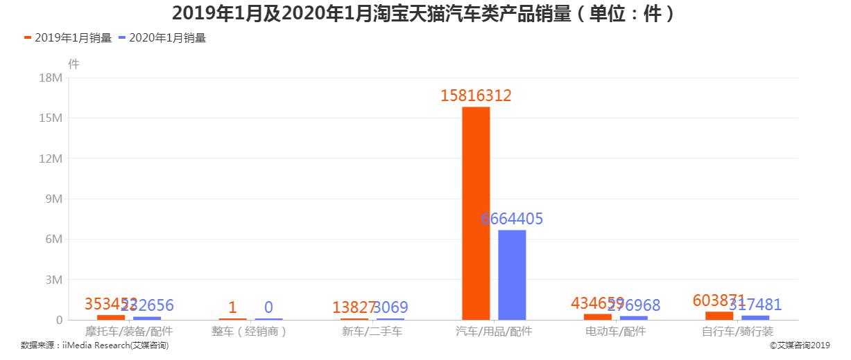 2019年1月及2020年1月淘宝天猫汽车类产品销量''