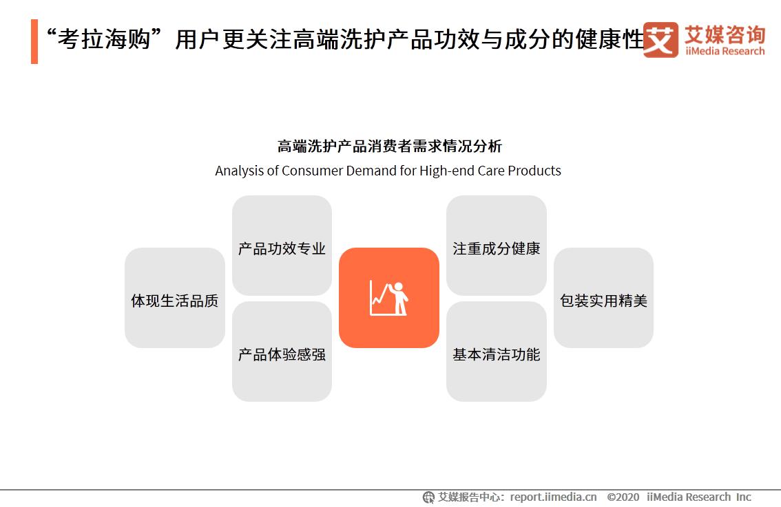 """""""考拉海购""""用户更关注高端洗护产品功效与成分的健康性"""