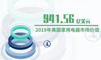 电器行业数据分析:2019年美国家用电器市场价值为941.56亿美元