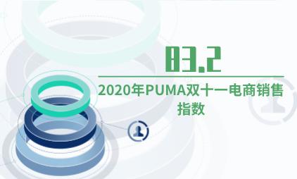 电商行业数据分析:2020年PUMA双十一电商销售指数为83.2