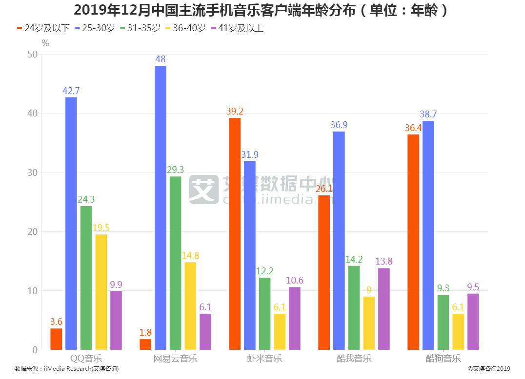 2019年12月中国主流手机音乐客户端年龄分布