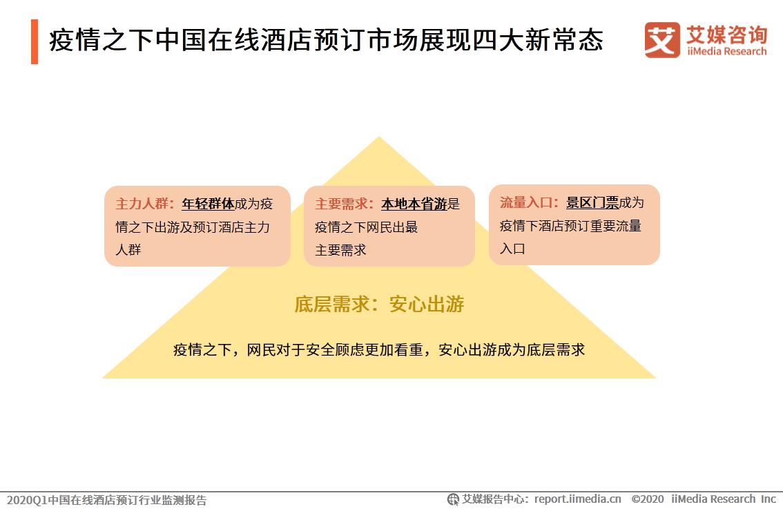 疫情之下中国在线酒店预订市场展现四大新常态