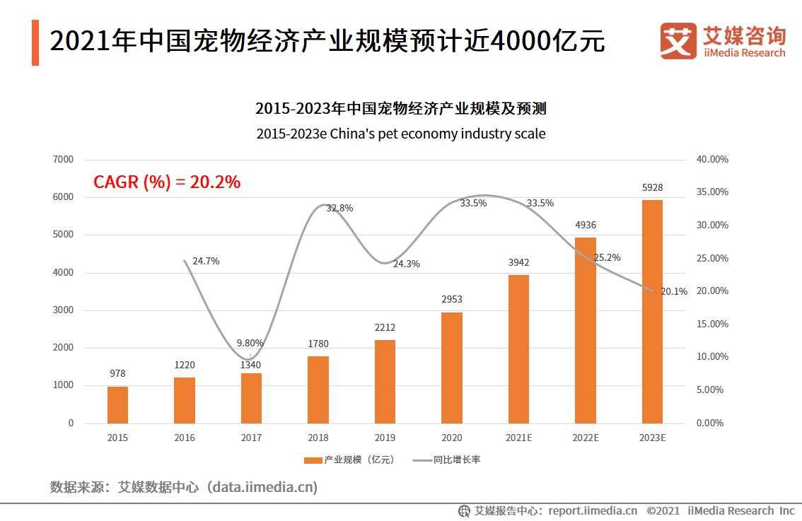 2021年中国宠物经济产业规模
