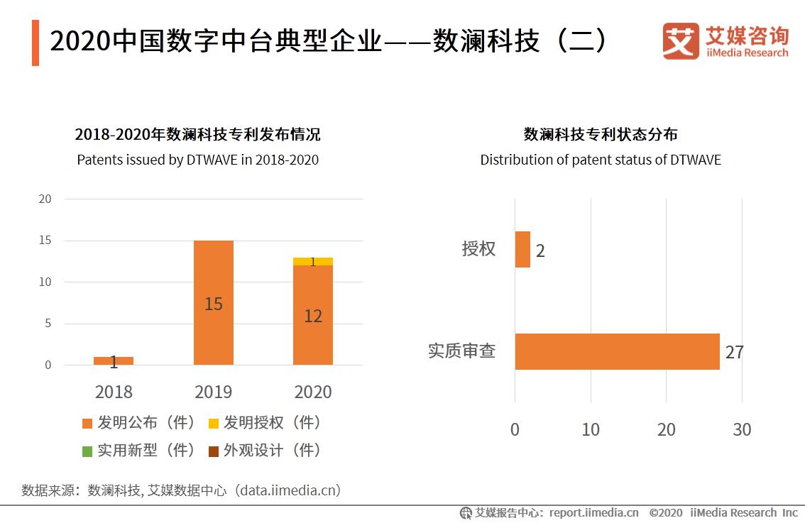 2020中国数字中台典型企业——数澜科技