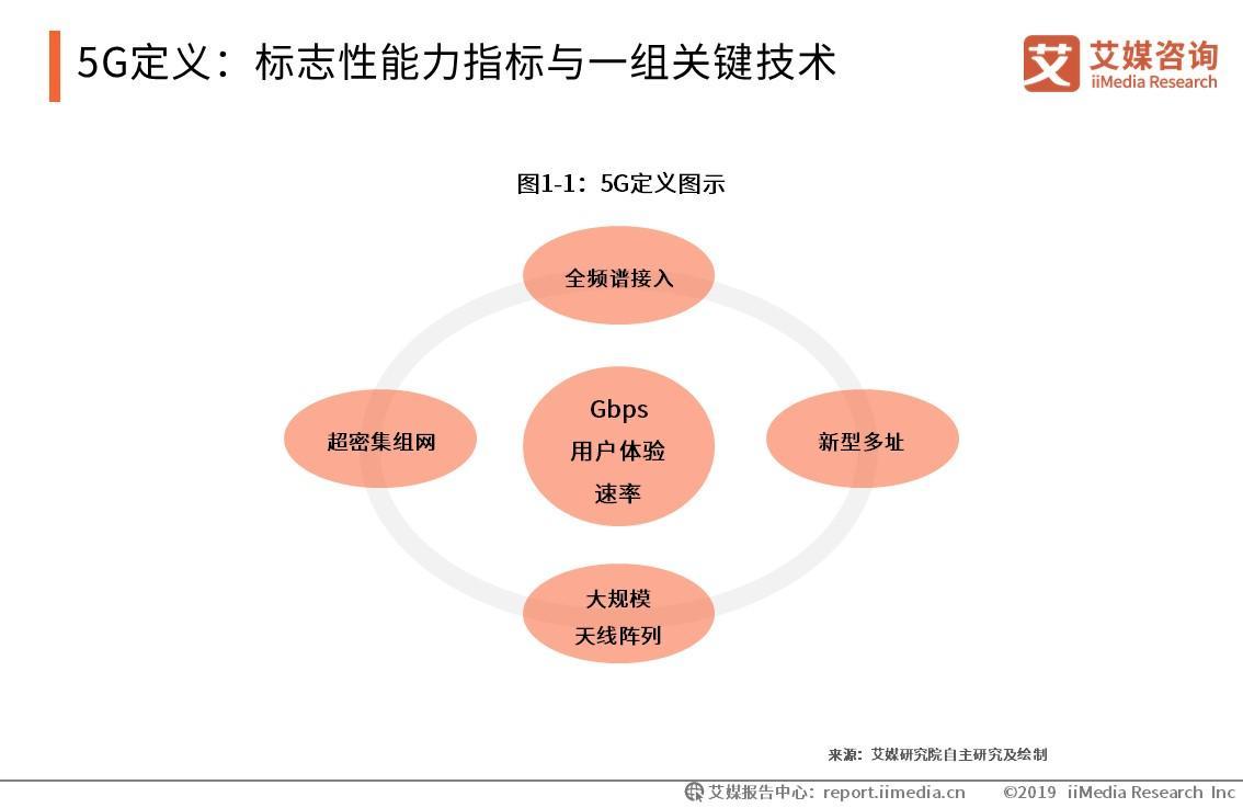 5G定义:标志性能力指标与一组关键技术