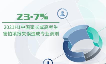 高考数据分析:2021H1中国23.7%家长或高考生害怕填报失误造成专业调剂