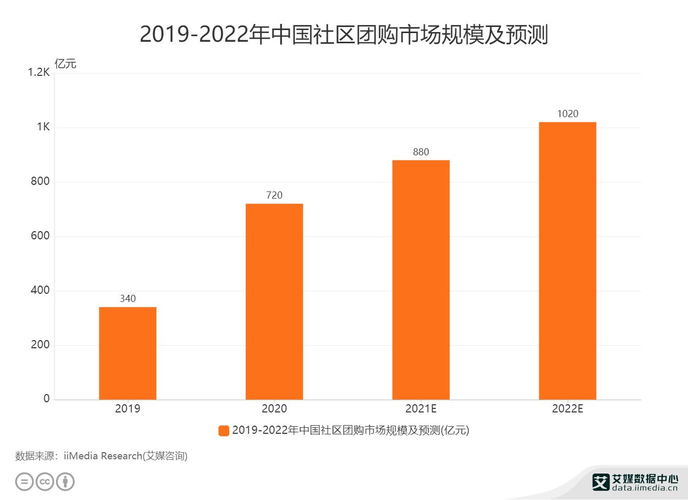 2019-2022年中国社区团购市场规模及预测.png