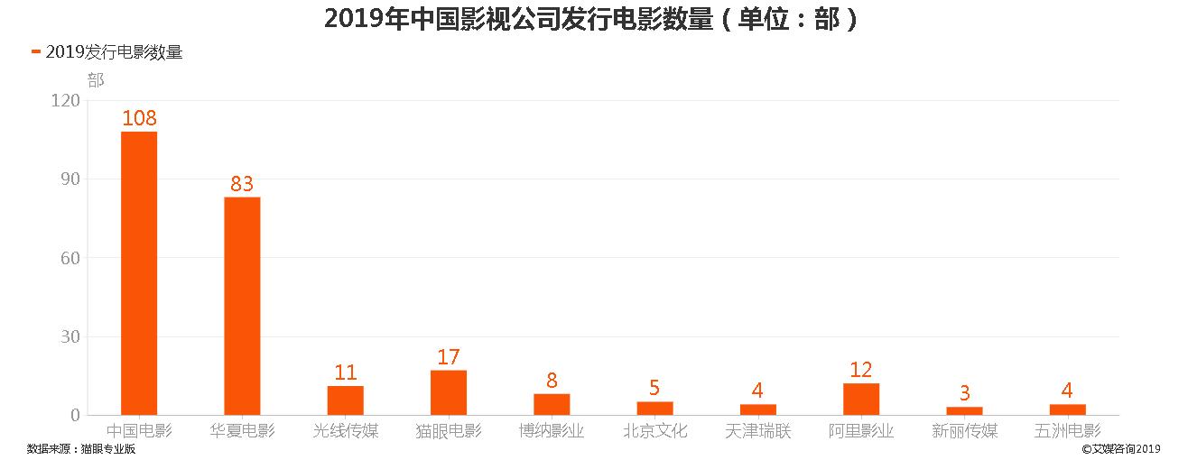 2019年中国影视公司发行电影数量