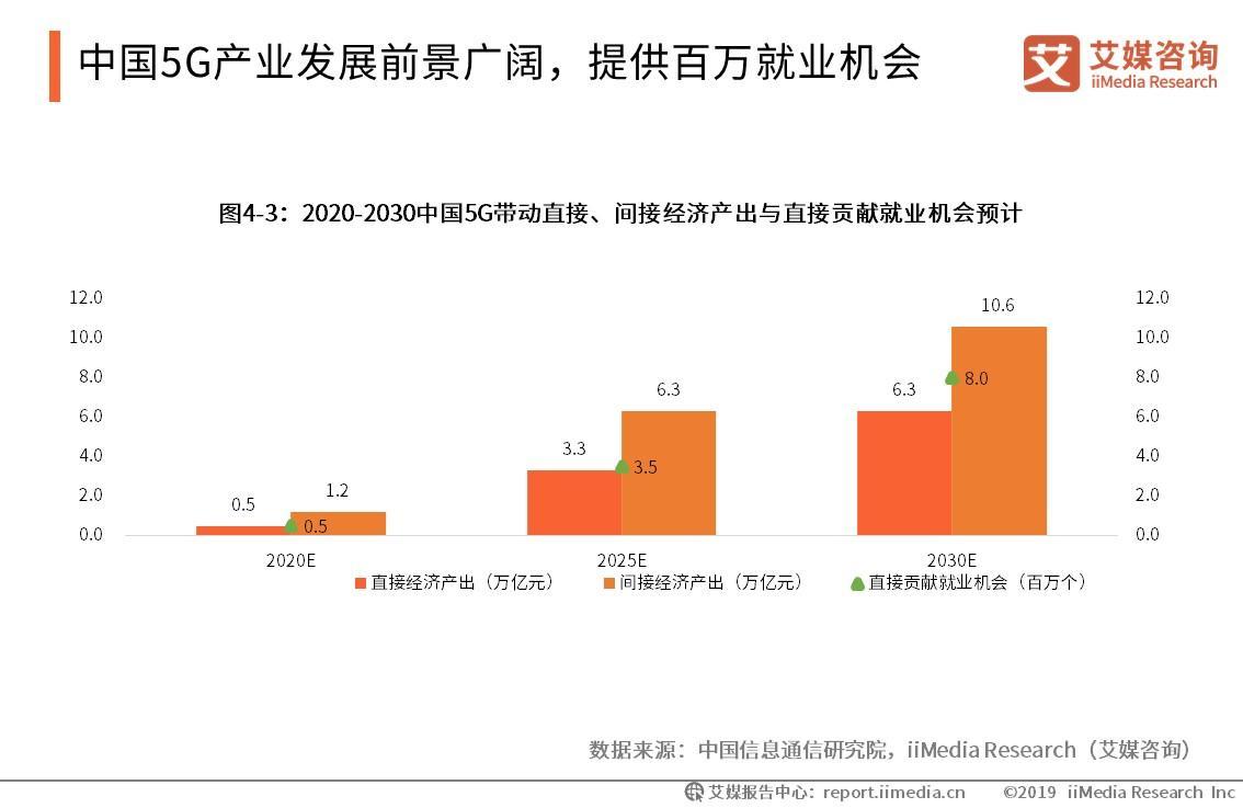 5G套餐最快本月开售,850余万人已预约:5G商用步伐正在加速