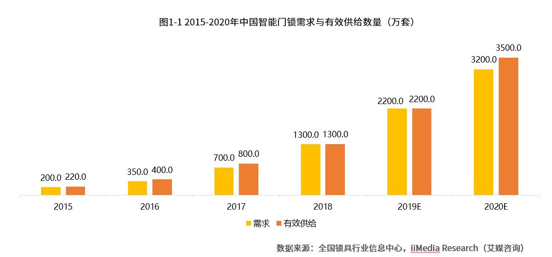 2019中国智能门锁行业研究与商业投资决策分析报告