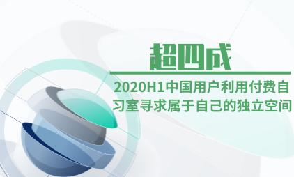 共享经济行业数据分析:2020H1超四成中国用户利用付费自习室寻求属于自己的独立空间