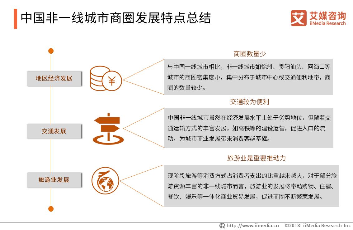 中国非一线城市商圈发展特点总结