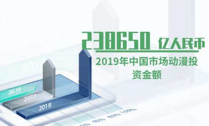 动漫行业数据分析:2019年中国市场动漫投资金额为238650亿人民币