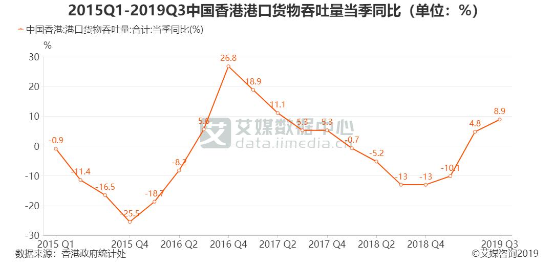 2015Q1-2019Q3中国香港港口货物吞吐量当季同比(单位:%)