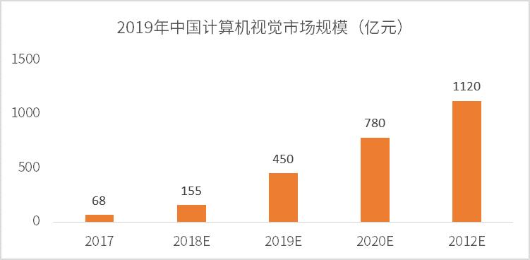 机器视觉助力PCB发展 2019中国机器视觉行业前景趋势分析