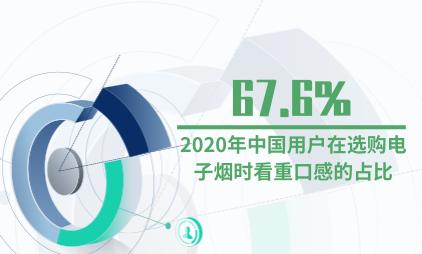 电子烟行业数据分析:2020年中国用户在选购电子烟时看重口感的占比67.6%