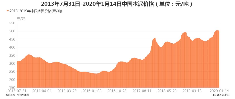 2013年7月31日-2020年1月14日中国水泥价格