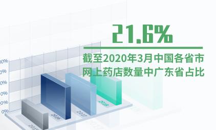 医疗行业数据分析:截至2020年3月中国各省市网上药店数量中广东省占比为21.6%