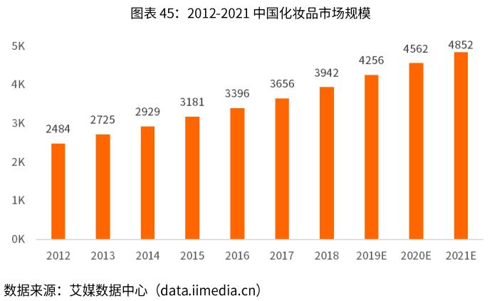 中國化妝品市場規模-艾媒咨詢