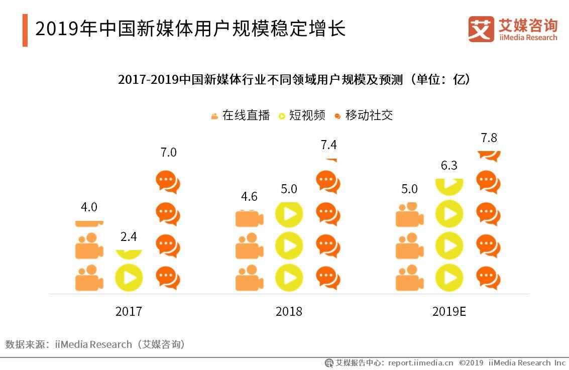 中国新媒体用户规模