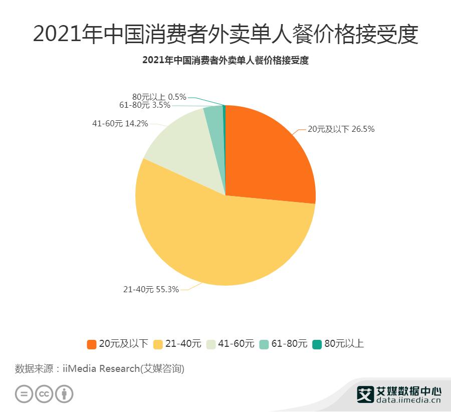 2021年中国消费者外卖单人餐价格接受度