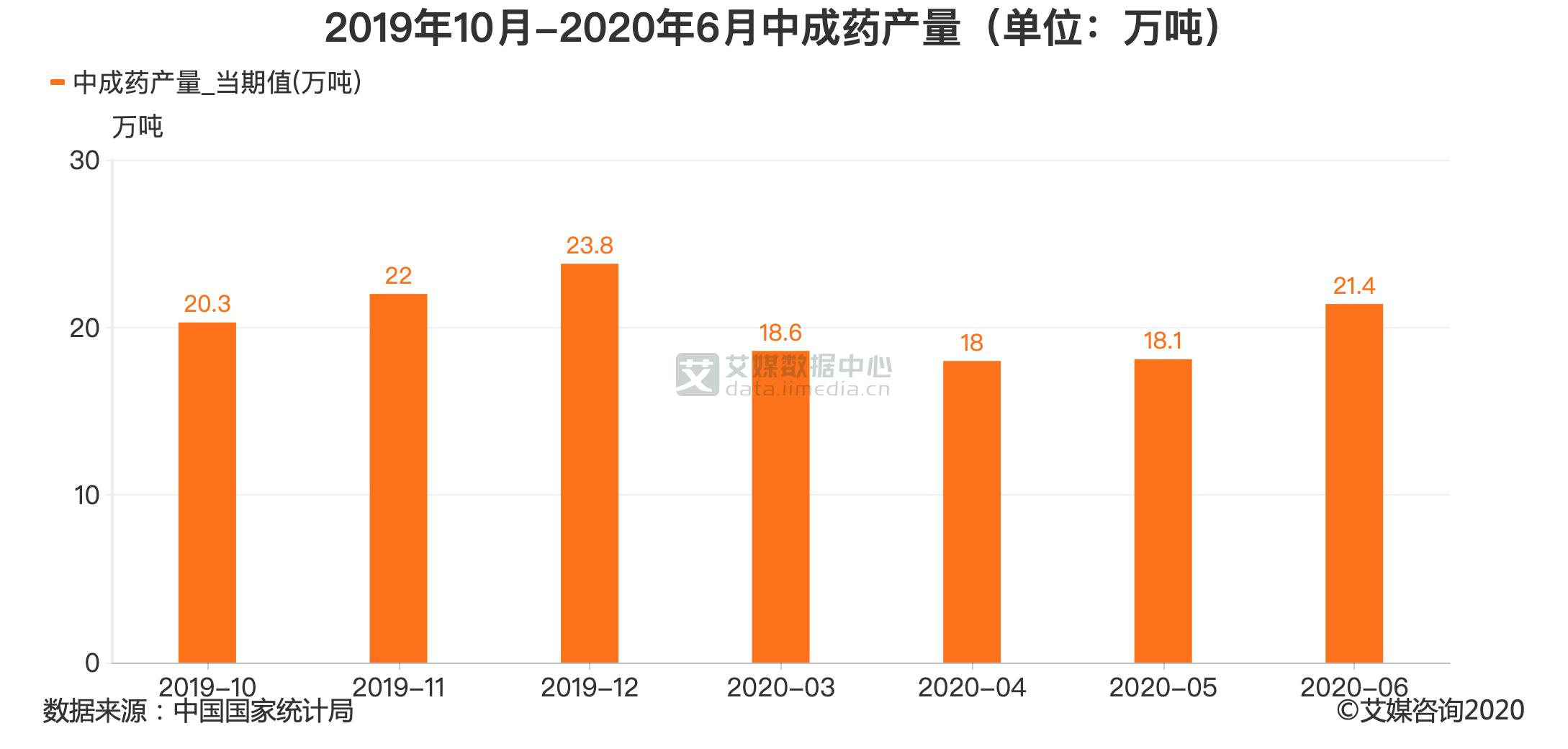 2019年10月-2020年6月中成药产量(单位:万吨)
