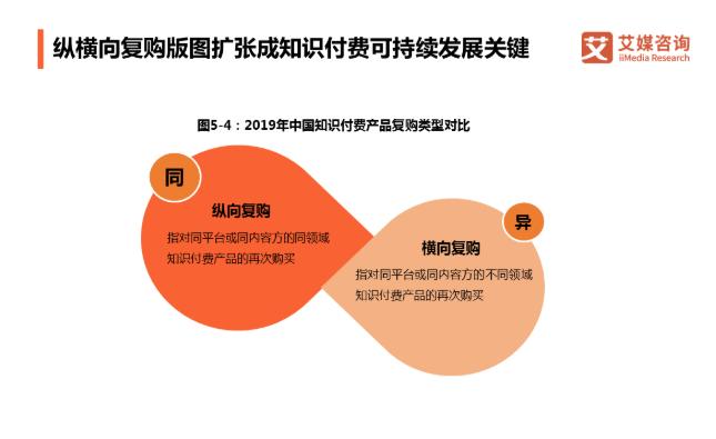 全民输出寻求变现出口:中国知识付费行业发展趋势解读