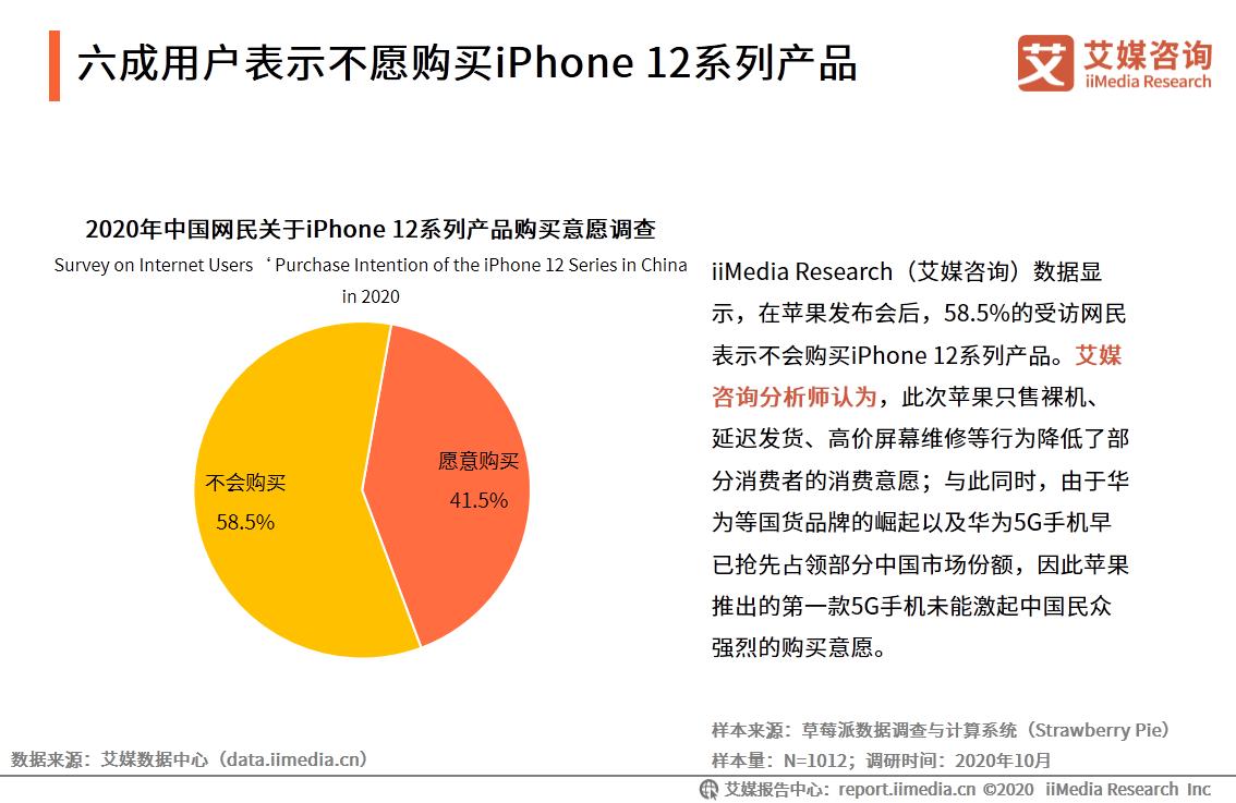 六成用户表示不愿购买iPhone 12系列产品