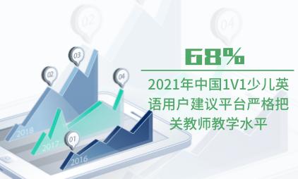教育行业数据分析:2021年中国68%1V1少儿英语用户建议平台严格把关教师教学水平