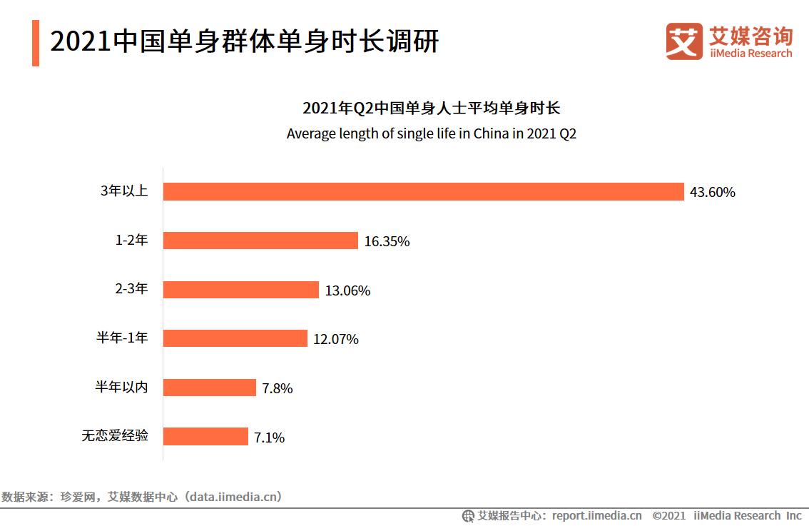 2021中国单身群体单身时长调研