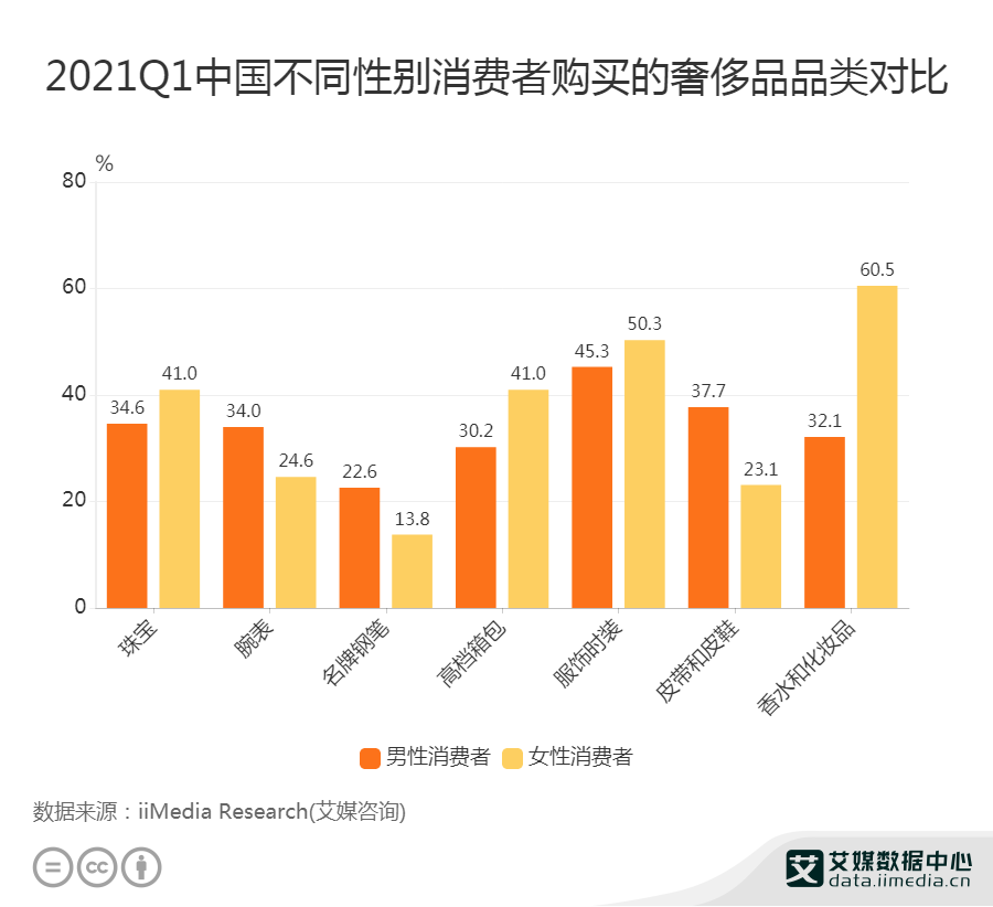 2021Q1中国41%女性消费者购买的奢侈品品类为珠宝