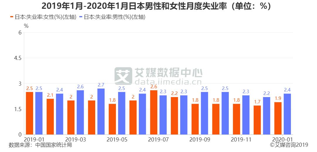 2019年1月-2020年1月日本男性和女性月度失业率(单位:%)